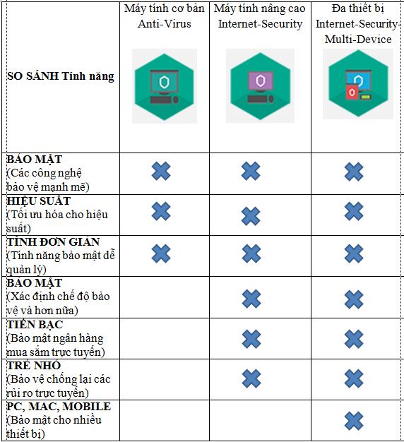Bảng so sánh các sản phẩm diệt virus của kapersky