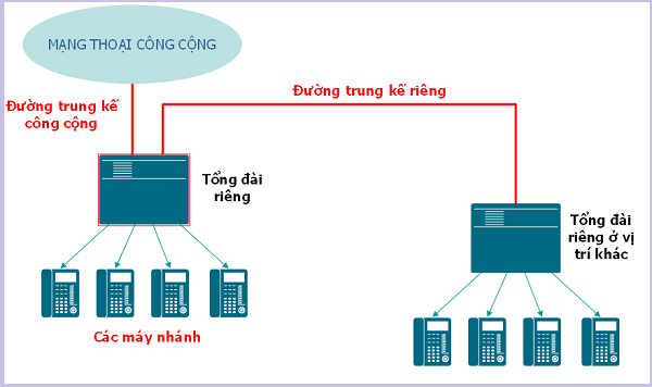 Cách lắp đặt mạng điện thoại nội bộ
